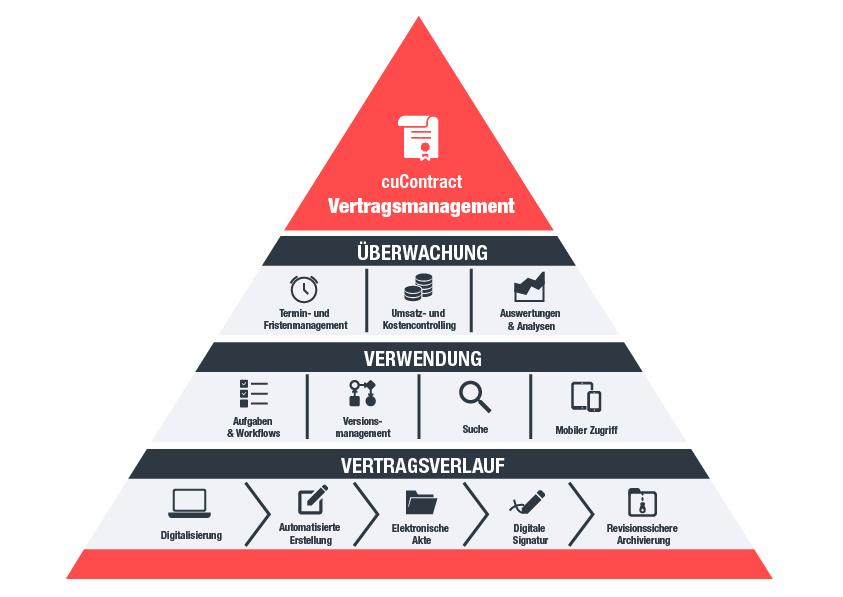 Infografik: Vertragsmanagement von Circle Unlimited – a valantic company