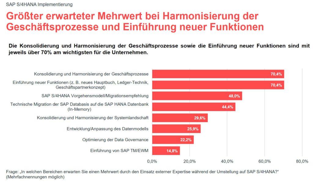 Grafik zur valantic Expert*innenbefragung 2021 zur SAP S/4HANA Implementierung: Größter erwarteter Mehrwert