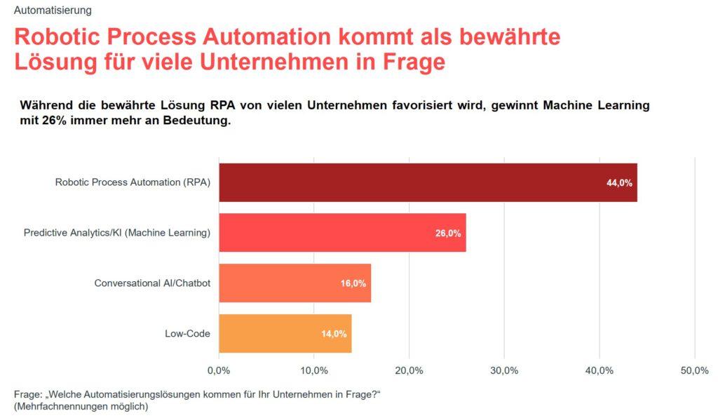 Grafik zur valantic Expert*innenbefragung 2021 zur SAP S/4HANA Implementierung: Robotic Process Automation
