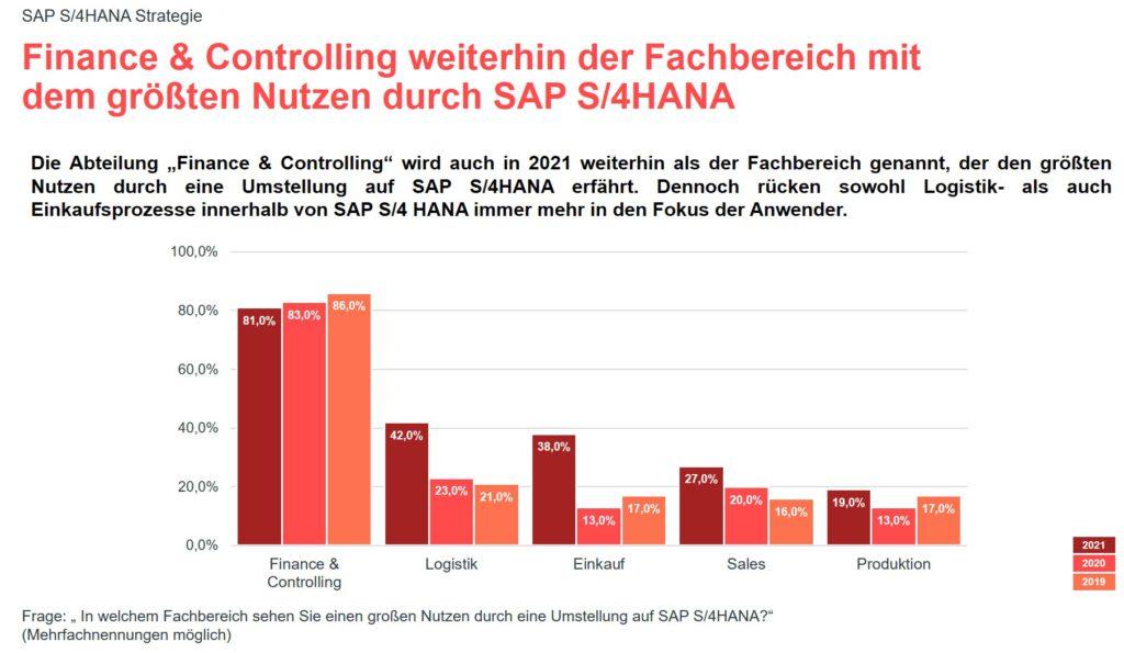 Grafik zur valantic Expert*innenbefragung 2021 zur SAP S/4HANA Implementierung: Finance and Controlling