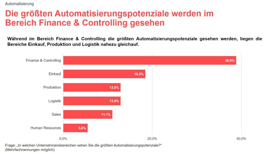 Grafik zur valantic Expert*innenbefragung 2021 zur SAP S/4HANA Implementierung: Automatisierungspotenziale Finance and Controlling