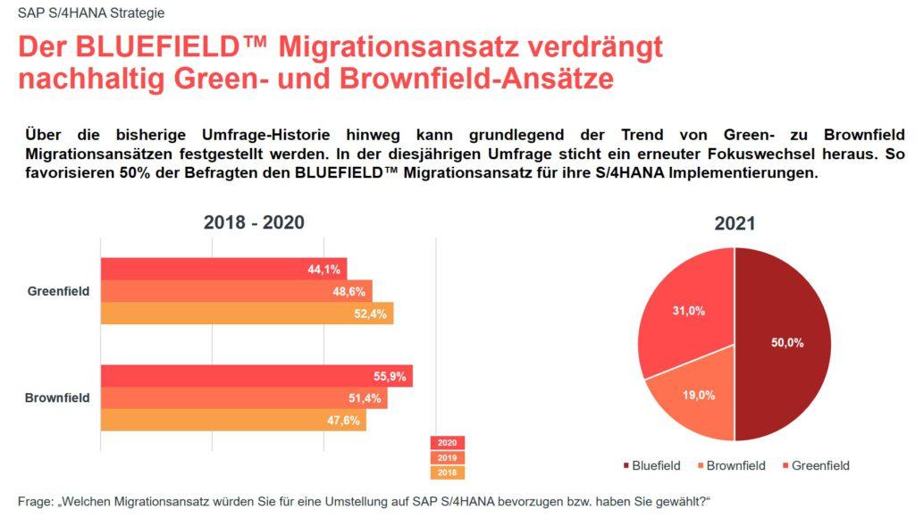 Grafik zur valantic Expert*innenbefragung 2021 zur SAP S/4HANA Implementierung: Bluefield