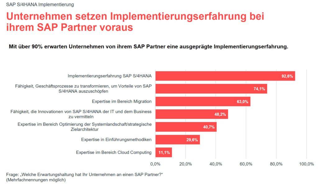 Grafik zur valantic Expert*innenbefragung 2021 zur SAP S/4HANA Implementierung: Implementierungserfahrung