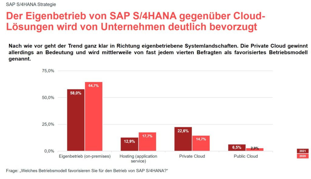 Grafik zur valantic Expert*innenbefragung 2021 zur SAP S/4HANA Implementierung: Eigenbetrieb