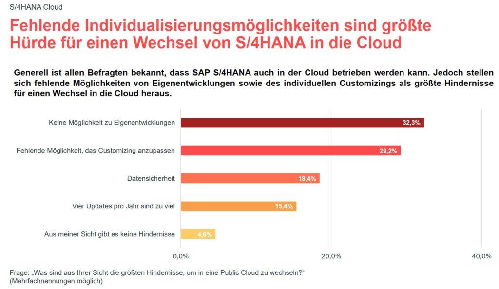 Grafik zur valantic Expert*innenbefragung 2021 zur SAP S/4HANA Implementierung