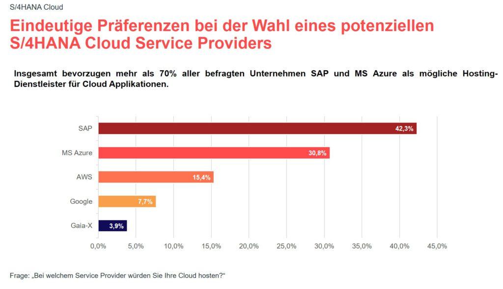 Grafik zur valantic Expert*innenbefragung 2021 zur SAP S/4HANA Implementierung: Eindeutige Präferenzen