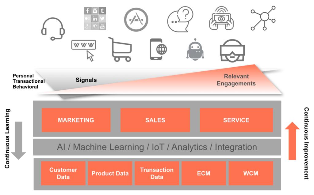 Infografik Marketingautomation mit künstlicher Intelligenz