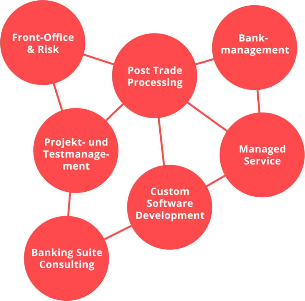 valantic Infografik: Banking Solutions
