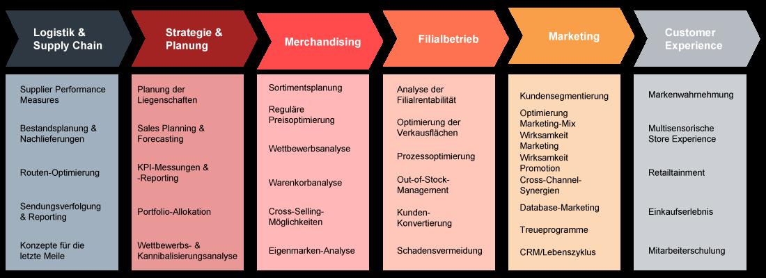 valantic Infografik zur Retail Value Chain des Handels, Retail Excellence, Digitalisierung im Handel