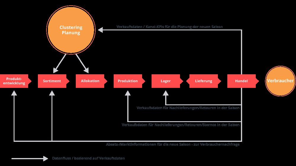 valantic Infografik zu smarten Big Data Analytics, Analyse von Datenströmen, Retail Excellence, Digitalisierung im Handel