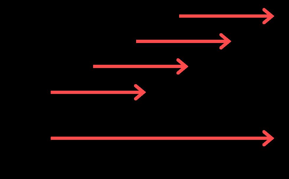 valantic User Centered Approach (UCA), Infografik Rollout