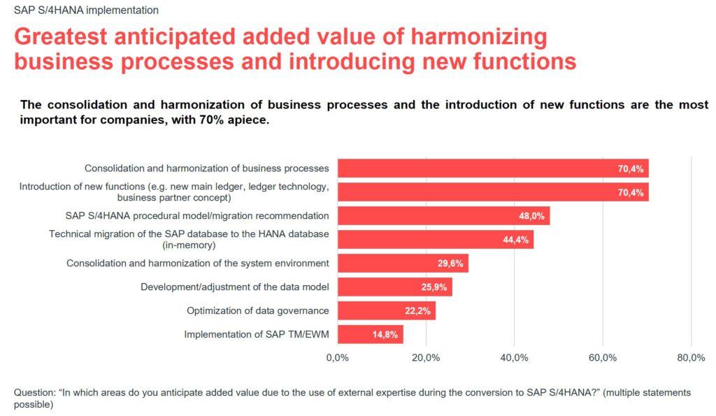 Infographic for the valantic S/4HANA expert survey 2021: added value