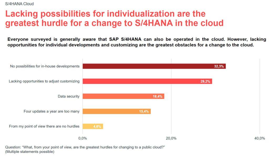 Infographic for the valantic S/4HANA expert survey 2021: hurdles
