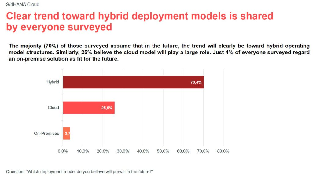 Infographic for the valantic S/4HANA expert survey 2021: hybrid trend