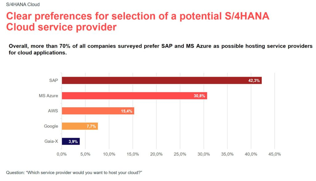 Infographic for the valantic S/4HANA expert survey 2021: clear preferences
