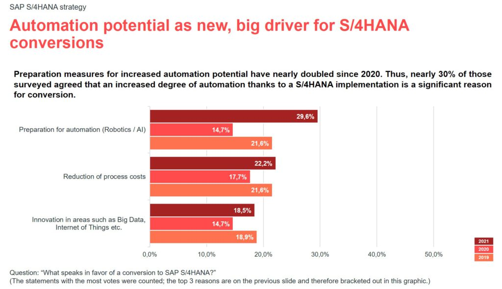 Infographic for the valantic S/4HANA expert survey 2021: automation potential