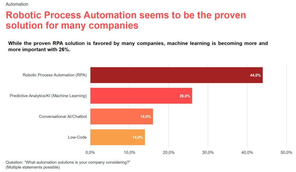 Infographic for the valantic S/4HANA expert survey 2021: robotic process automation (RPA)