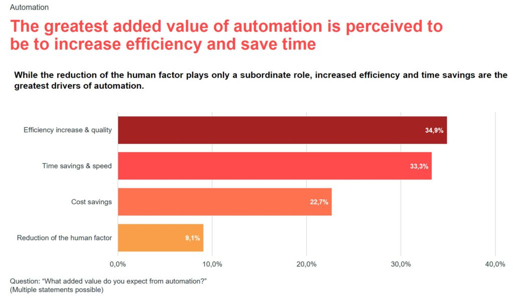 Infographic for the valantic S/4HANA expert survey 2021: automation added value