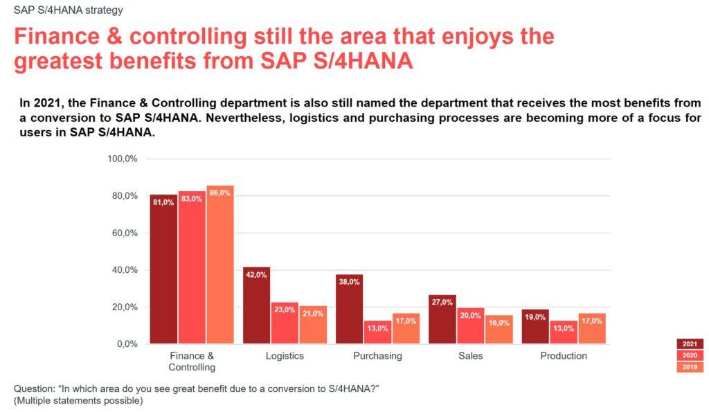 Infographic for the valantic S/4HANA expert survey 2021: benefits