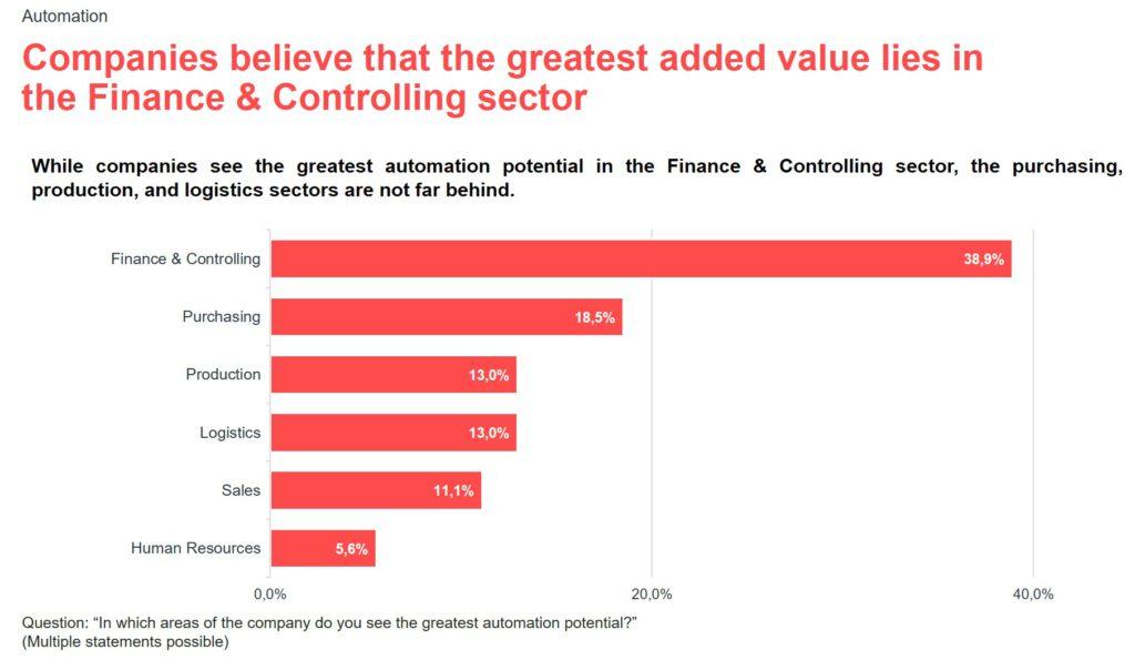 Infographic for the valantic S/4HANA expert survey 2021: finance