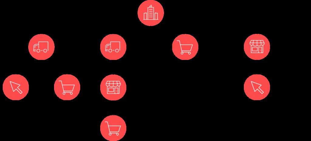 Infografik zu Kettenstrukturen: Digitalisierung mehrstufiger Vertriebswege im B2B Handel