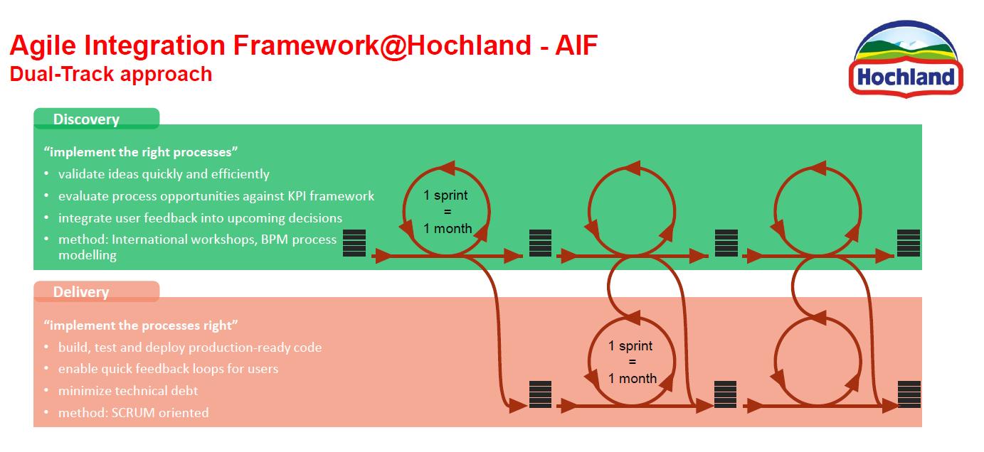 Infografik zur agilen Integration, Framework S/4HANA Migration bei Hochland