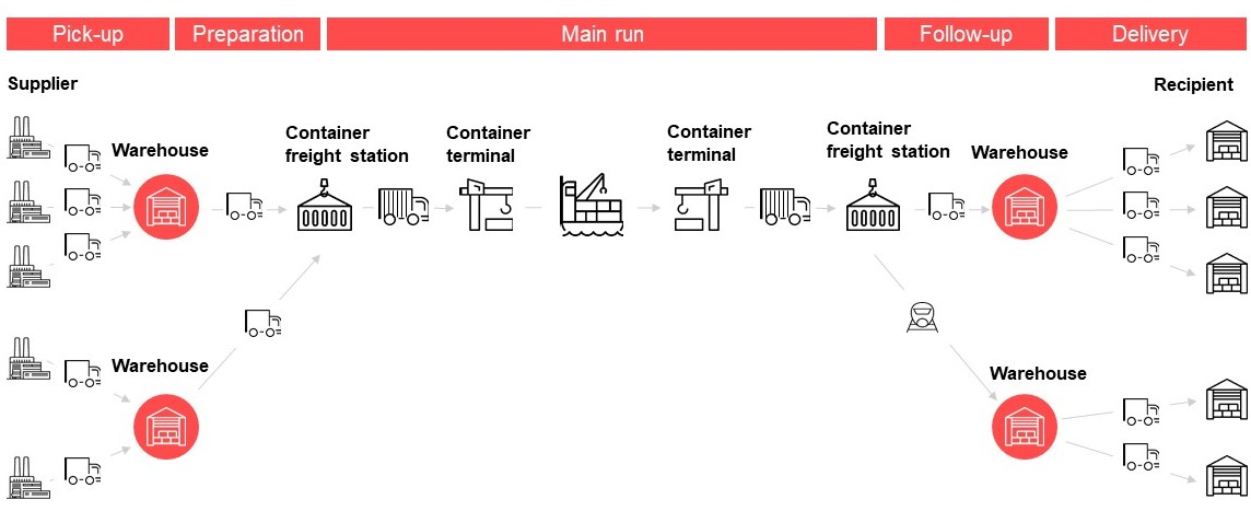 Graphics of freight consolidation and distribution processes in SAP TM in valantic design