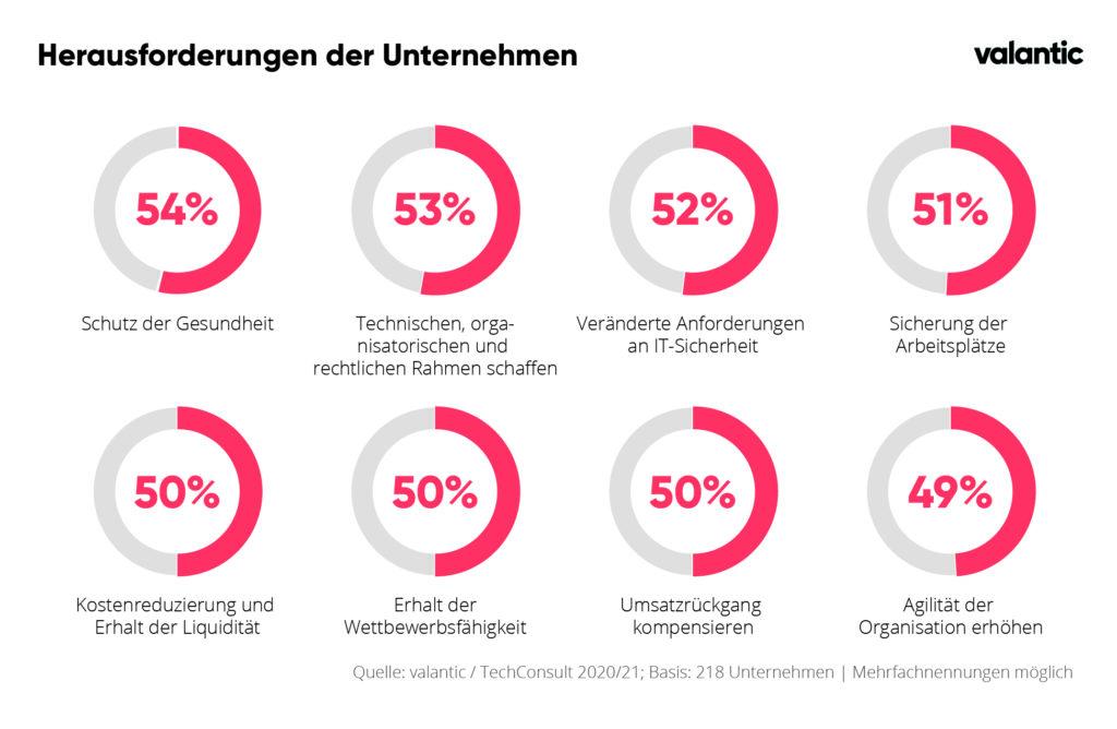 """Infografik der valantic & TechConsult Studie: """"Corona setzt IT-Prioritäten neu"""" zu den Herausforderungen der Unternehmen in Corona-Zeiten"""