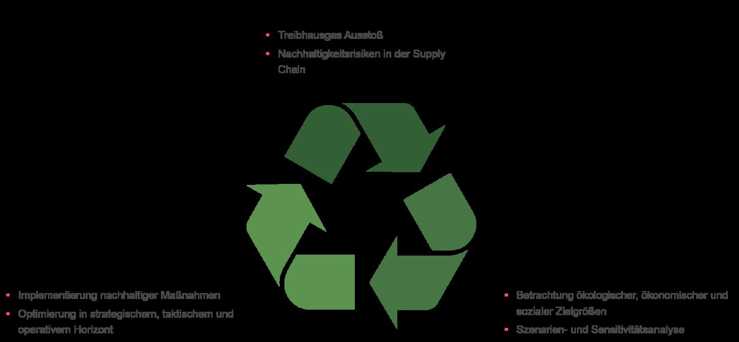 Infografik zum Thema Vorgehensweise bei der Reduktion von CO2, valantic Nachhaltigkeit
