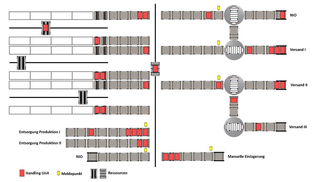 valantic Grafik zum Thema Warehouse Automation mit SAP MFS